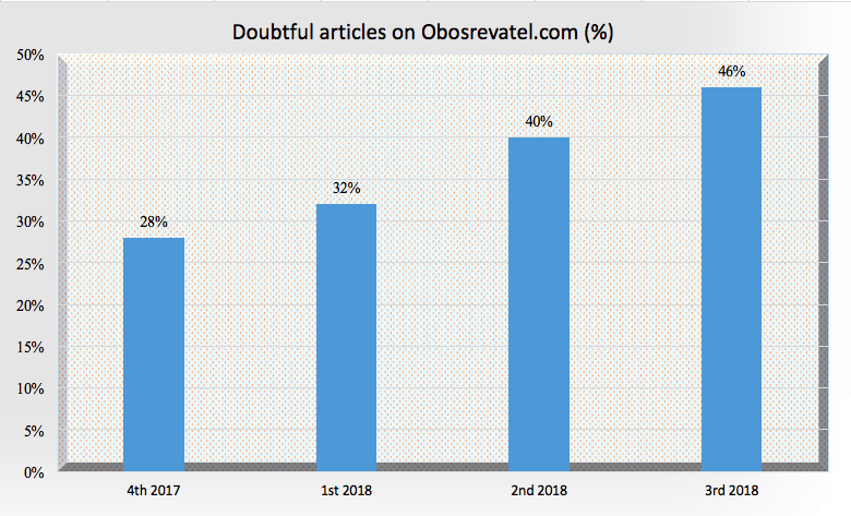 46 percent fake news: Obozrevatel sets the record